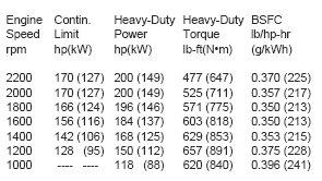 Torque to horsepower conversion calculator