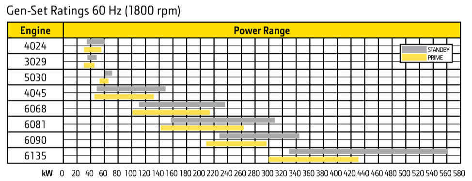 Deere engine genset ratings