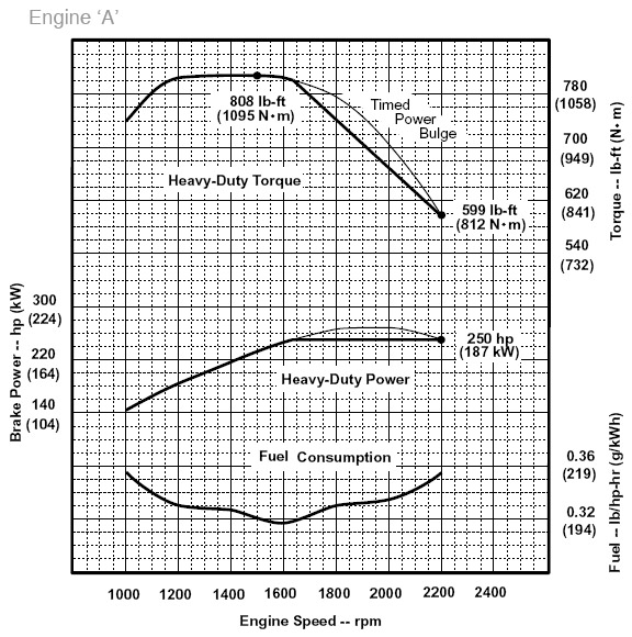 Make sense of diesel engine specs frontier power products for Outboard motor fuel consumption chart