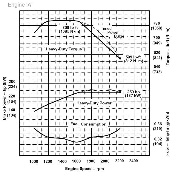 cummins diesel generator fuel consumption chart